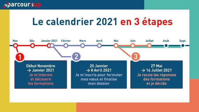Visuels-3-etapes-Calendrier-Parcoursup-2021.jpg